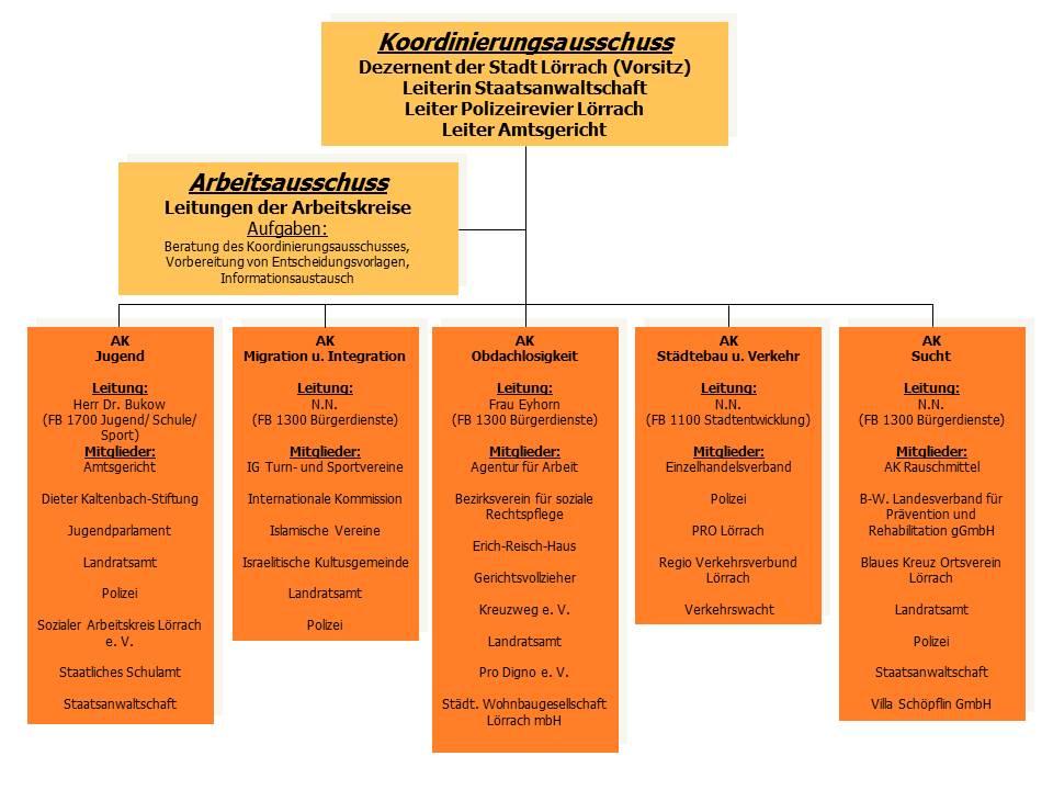Organigramm Kommunale Krimibalprävention