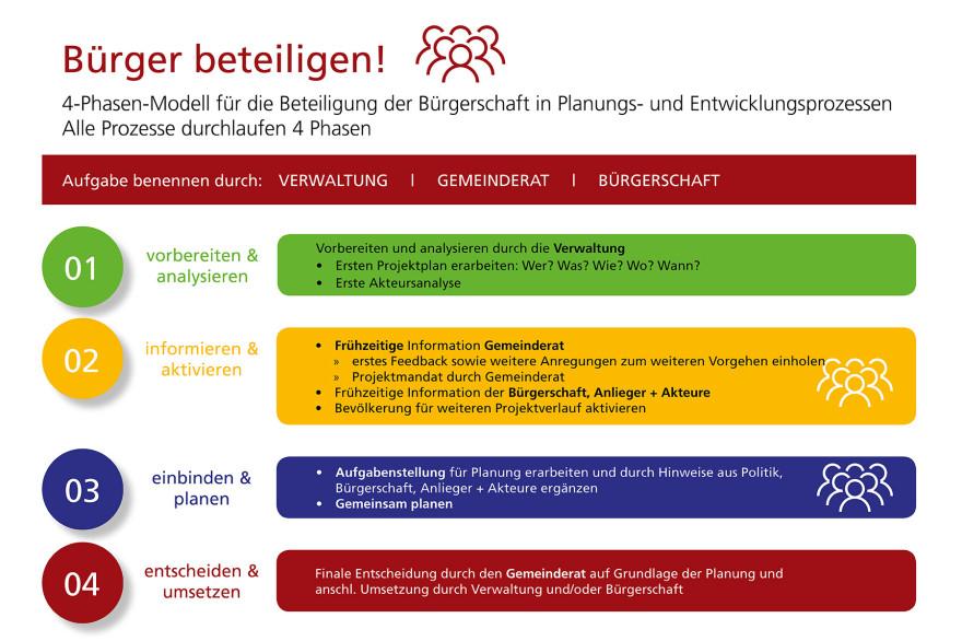 Das 4-Phasen-Modell der Bürgerbeteiligung in Lörrach
