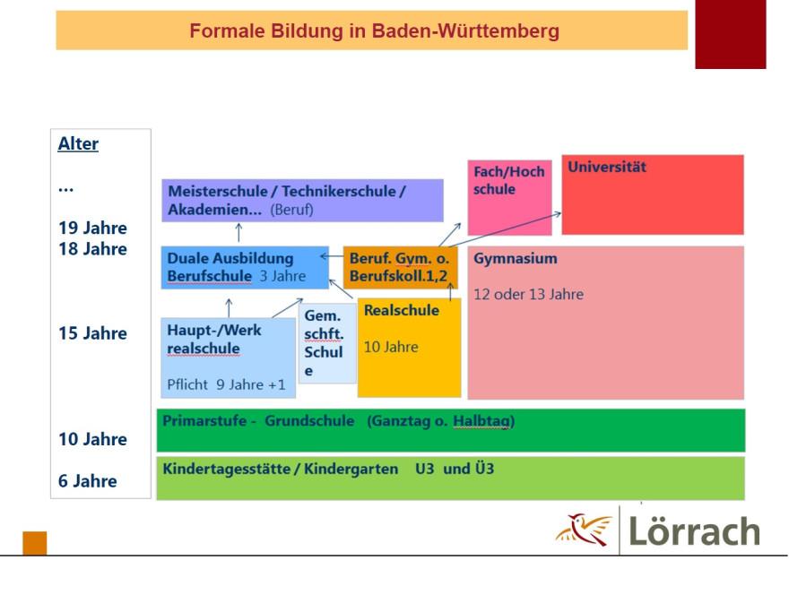 Wegweiser_Formale_Bildung_BW
