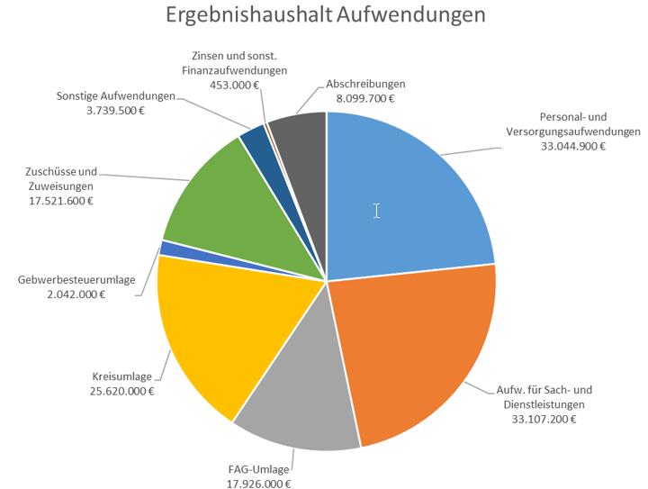 Ergebnishaushalt 2021 Aufwendungen
